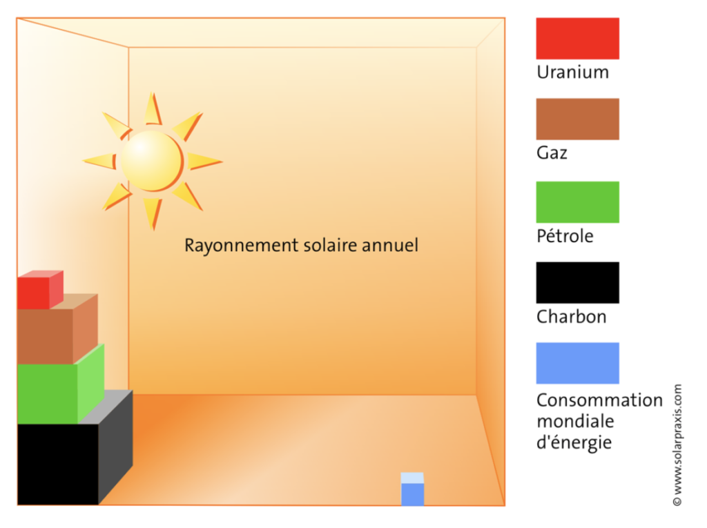 Why choose photovoltaic solar panels?