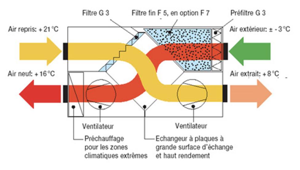 La ventilation à double flux